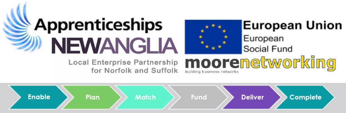 Organisation Image (Apprenticeships New Anglia)