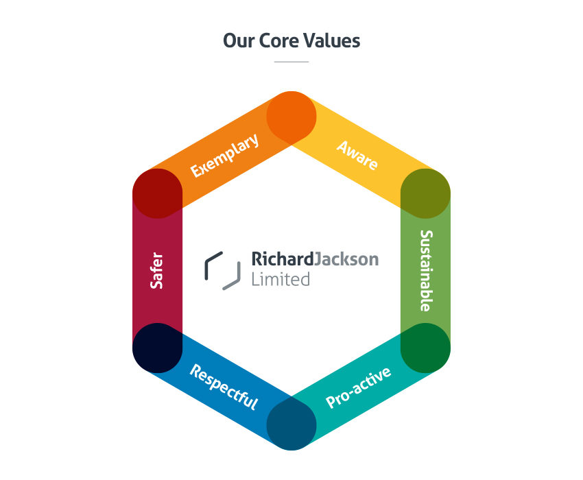 Richard_Jackson_core_Values